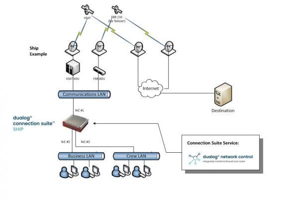 dualog_network_control