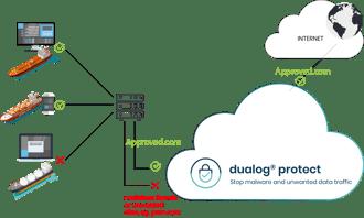 dualog_protect_illustration